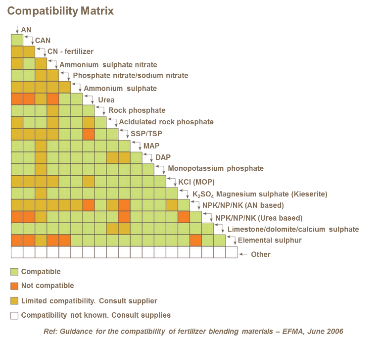 Compatibility matrix for blending fertiliser materials