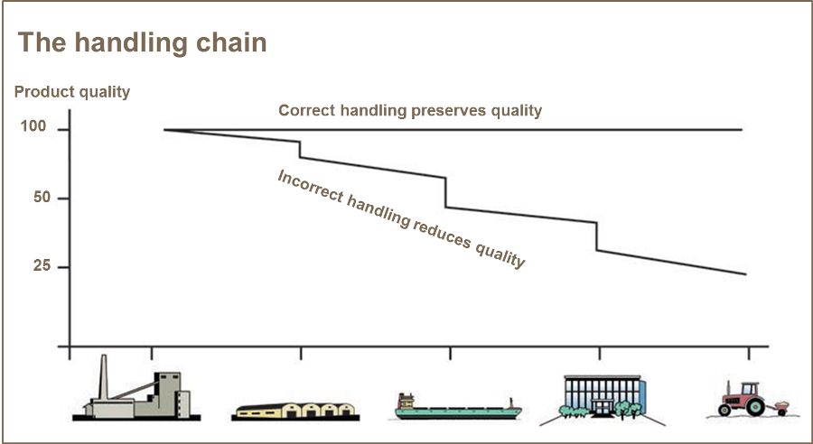 Graph of the handling chain - correct handling of fertiliser preserves quality
